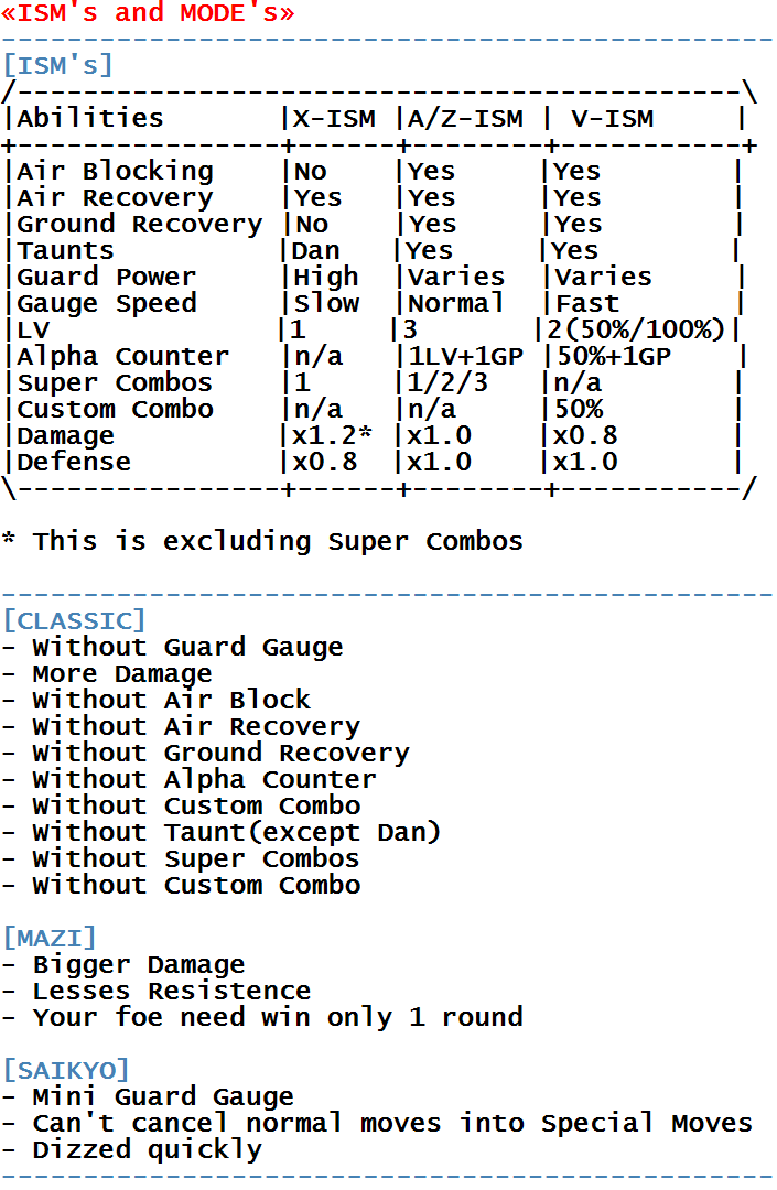 Street Fighter Alpha 3 - Arcade - Commands/Moves - gamesdatabase org